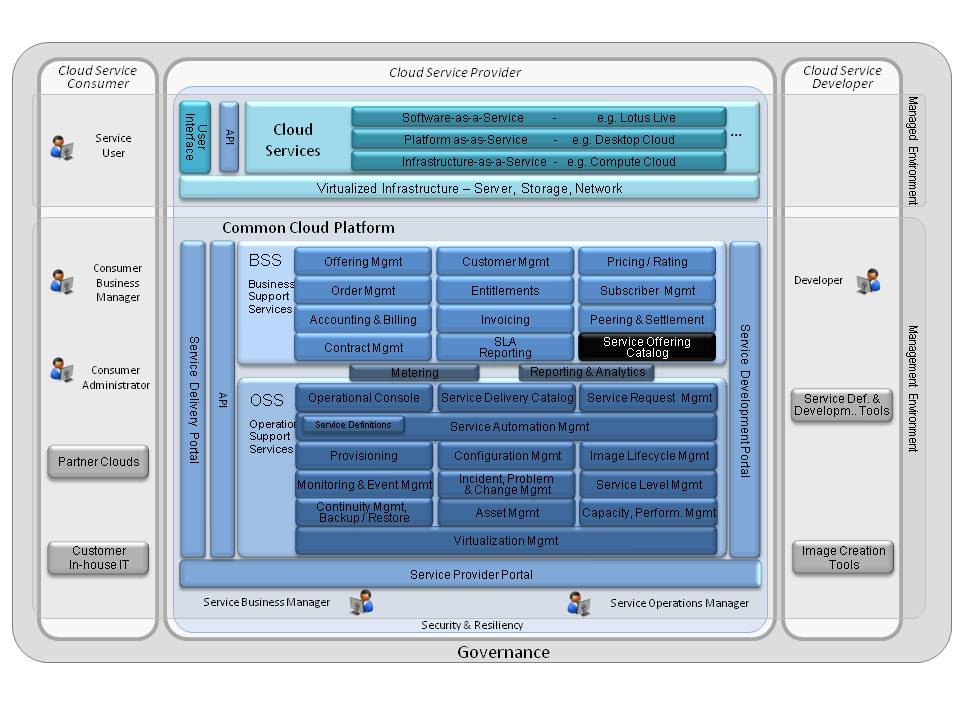 Ibm Cloud Reference Architecture Thisiswhatgoodlookslike