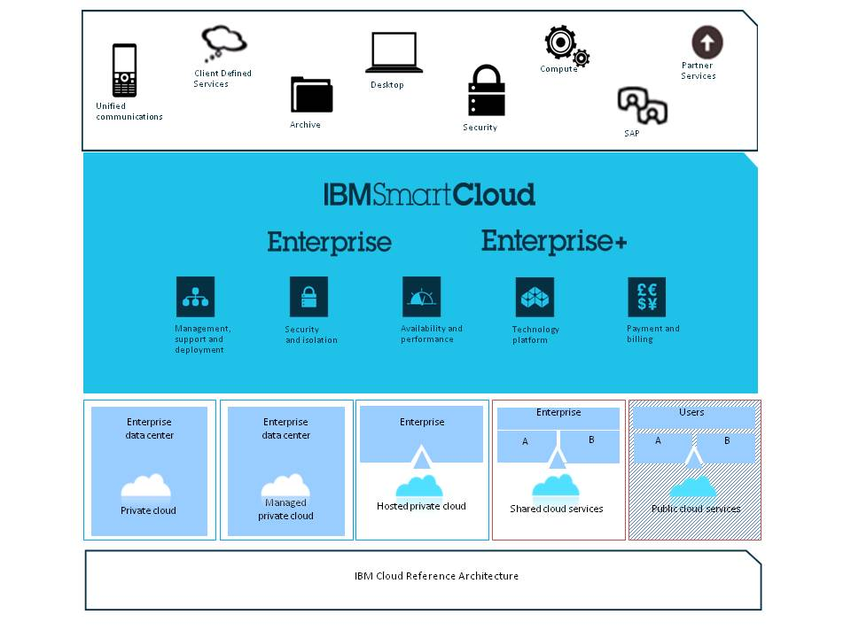 Cloud service brokerage ibm