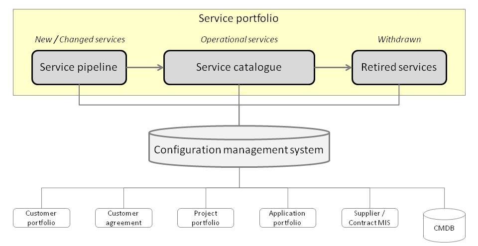 itil service catalogue template - service strategy thisiswhatgoodlookslike
