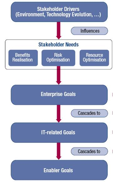 meeting stakeholder needs and goals in business Pressure for sustainable business practices  • security exchanges • supply partners • analysts • regulators • investorsmeeting the needs of your stakeholders: how is your organization perceived externally what are your peers and  meeting stakehold demande for relevant, credible and reliable information keywords.