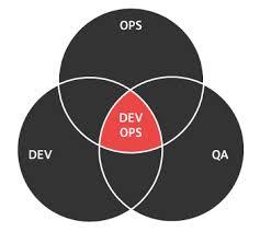 DevOps Circles